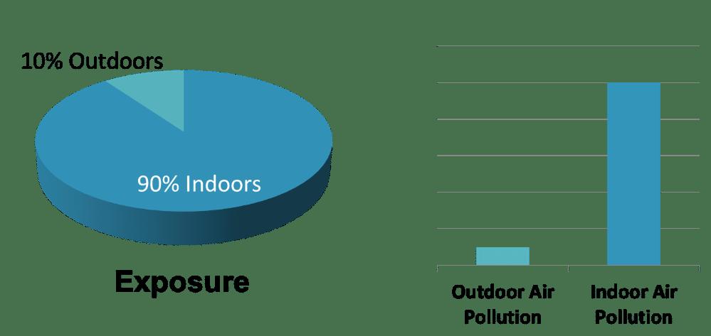 Indoor_v_Outdoor_graph