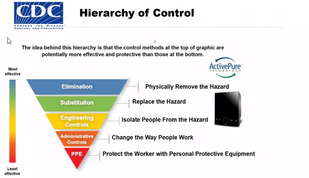 CDC Hierarch of Control